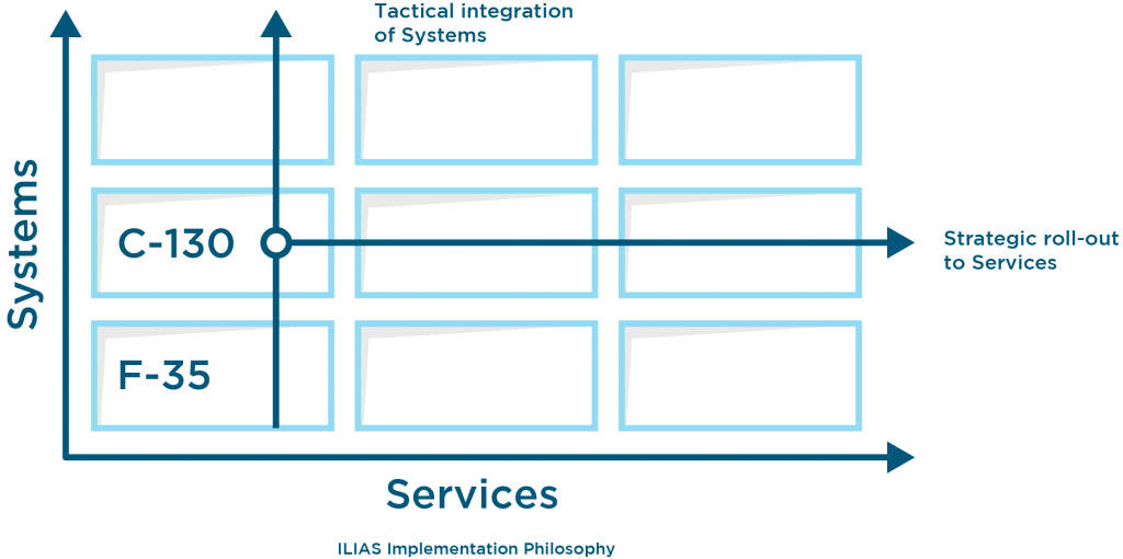 Graphic the tactical integration of systems and strategic roll-ou to services